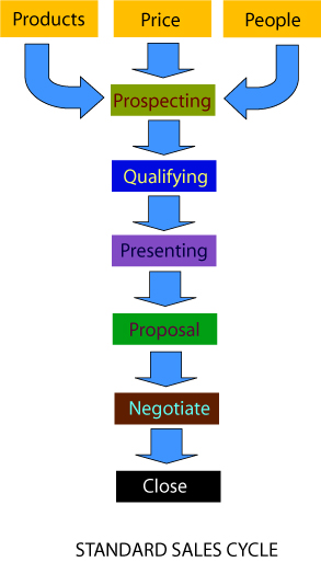 Image of standarad sales cycle for professionals